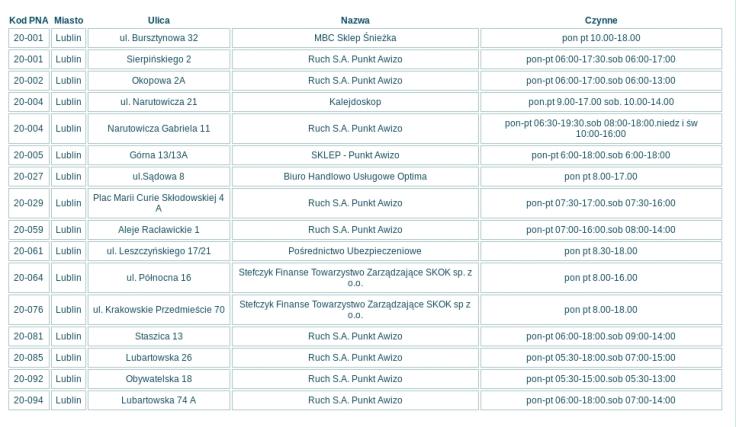 PGP spis lokalizacji dla Lublina
