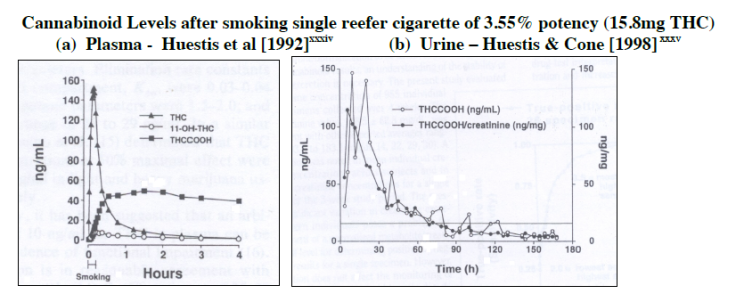 THC wykres