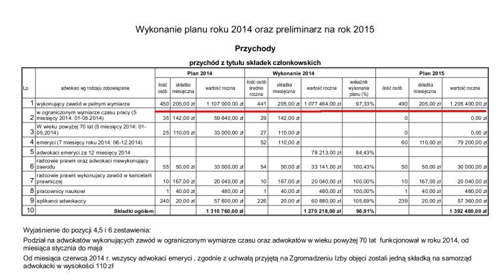 sprawozdanie ORA składki 2014 i 15