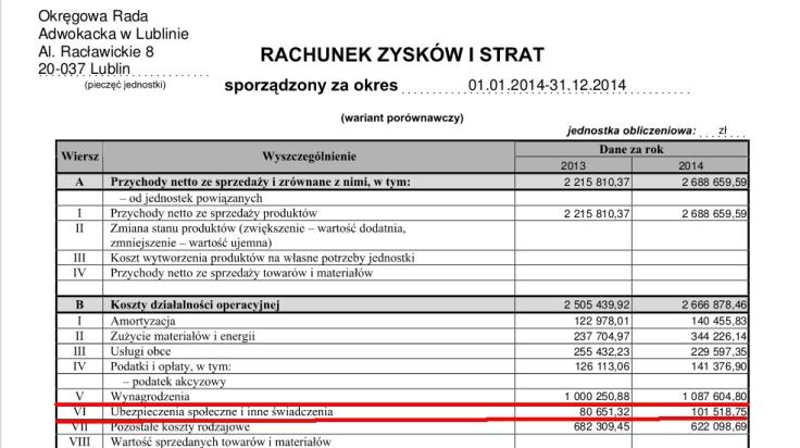 sprawozdanie ORA wynagrodzenia