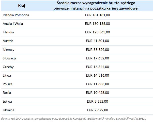 zarobki-sedziow-w-europie